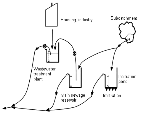 Figure 3: Schematic diagram of storage elements and transmission links in urban areas