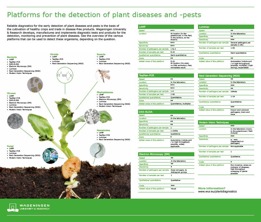 Platforms for detection of plant diseases and pests