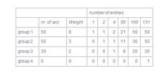Table 3. Examples of the allocation of entries over groups
