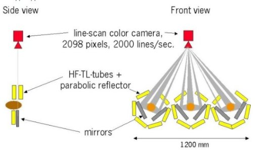The 3-CCD line-scan camera set-up to obtain a 360-degree image. One camera inspects 3 rows simultaneously