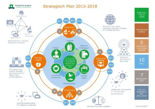 Strategisch Plan - WUR