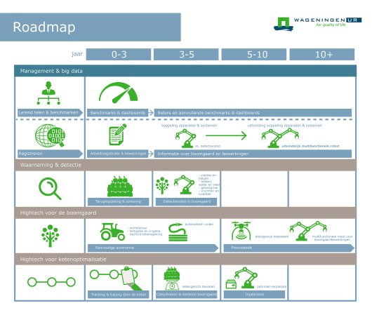Infographic van de roadmap