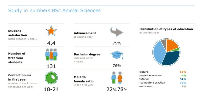 Study in numbers BSc Animal Sciences