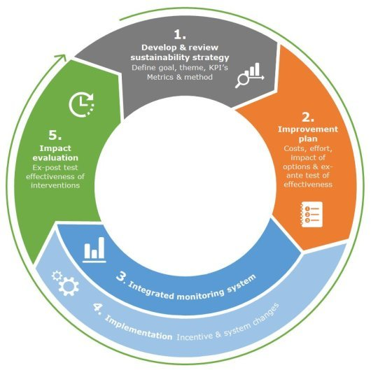 Infographic sustainability management cycle
