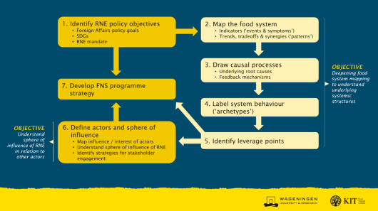 figure food systems decision support tool.png