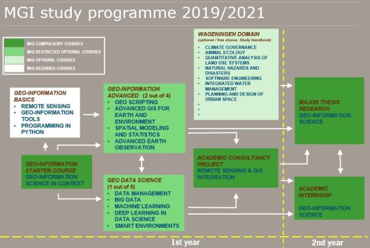 Programme structure Geo Information Science