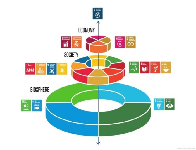 Relation of different domains within the Sustainable Development Goals (SDGs), biosphere, society, and economy and the connecting partnership arrow (adapted after the original figure of the Azote Images for Stockholm Resilience Centre).