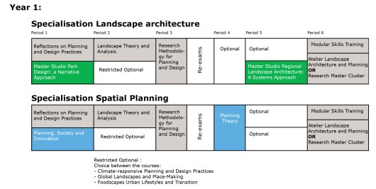 Programme Master Landscape Architecture and Planning Year 1