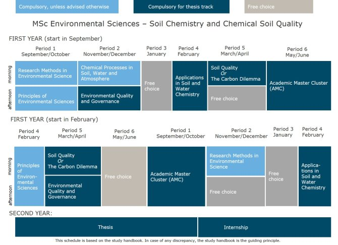 MSc Environmental Sciences - thesis track Soil Chemistry and Chemical Soil Quality.jpg