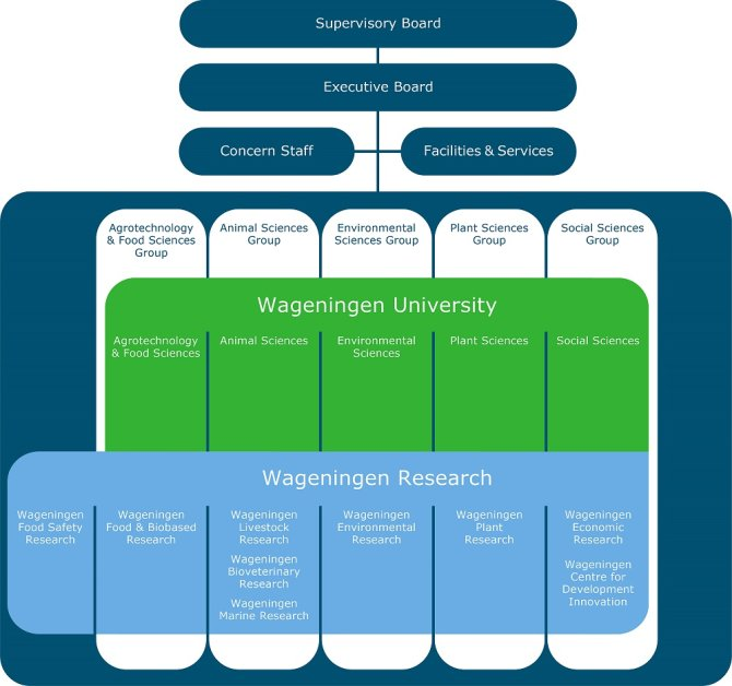Organigram Wageningen University & Research