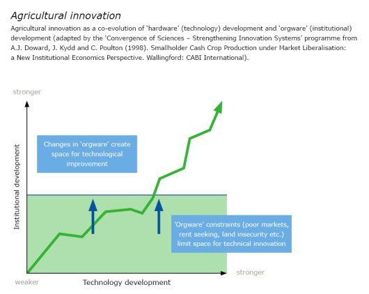 Agricultural innovation
