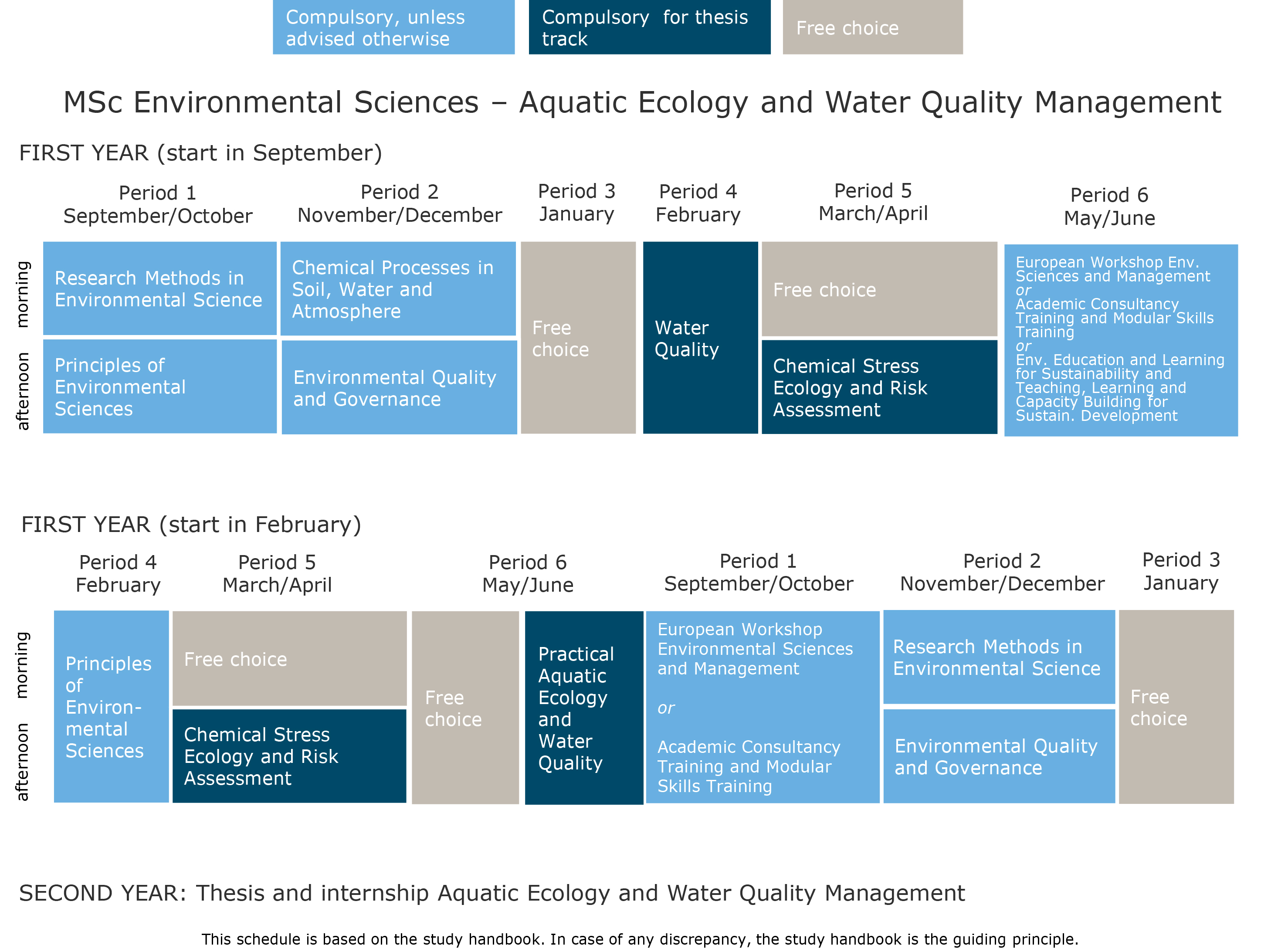Aquatic Ecology And Water Quality Management  Wur Major Aquatic Ecology And Water Quality Management