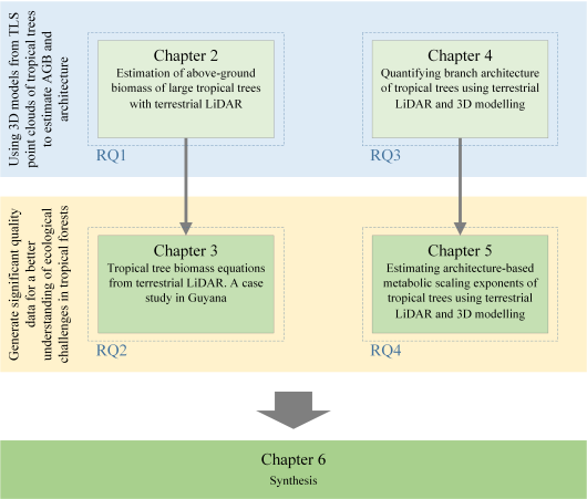 Figure 1: Flowchart for the chapters of this thesis in relation to the main objectives and the RQs. (from Lau, 2018; thesis book).