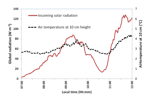 Intensity of solar radiation measured with a pyranometer, and air temperature at 10 cm above grass. The incident short-wave (solar) radiation values dropped to its minimum value around 10:36 h (red).