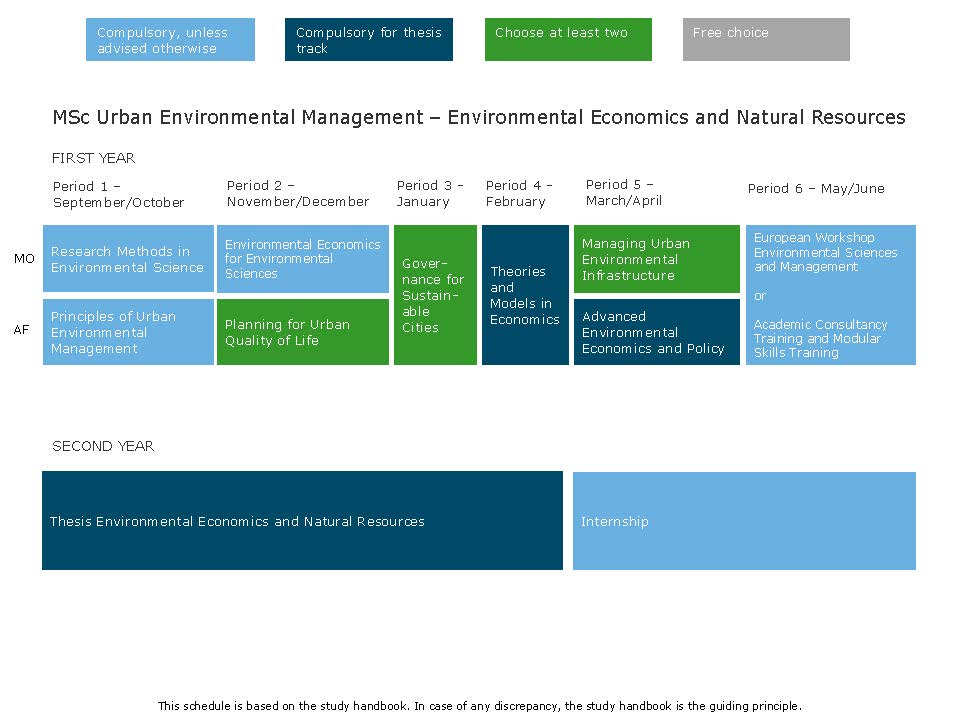 Environmental economics phd thesis