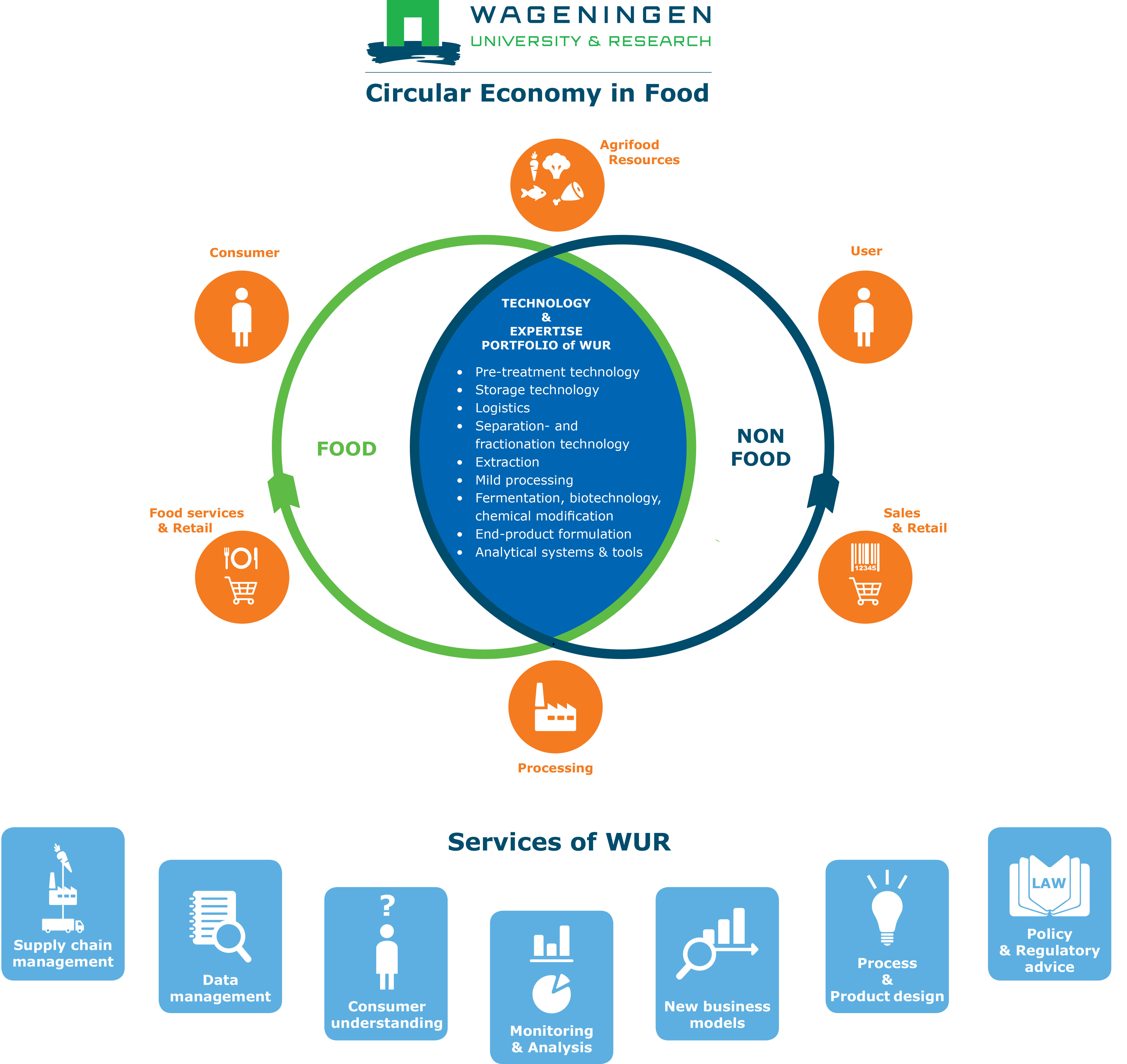 Value Creation From Agrifood Side Streams Within The Circular Economy Wur
