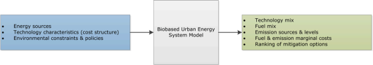 Input and output of biobased urban energy system model