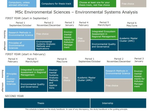 MSc Environmental Sciences - thesis track Environmental Systems Analysis.jpg