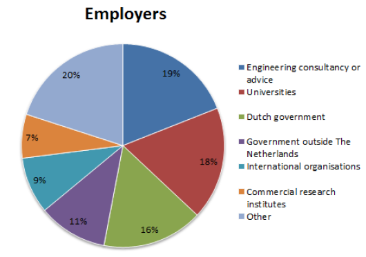 ENP Alumni work all over the world, and in different areas of work