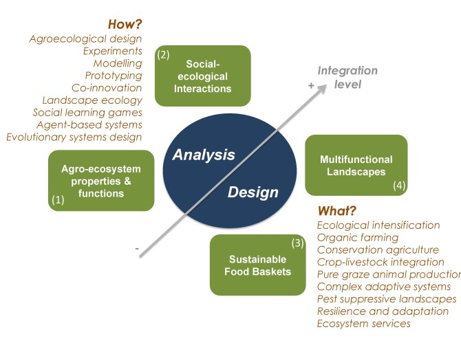 Figure 3: Our four research domains are determined by the nature of the research questions addressed (analysis-oriented vs. design-oriented) and by the level of integration of the agroecosystem considered.