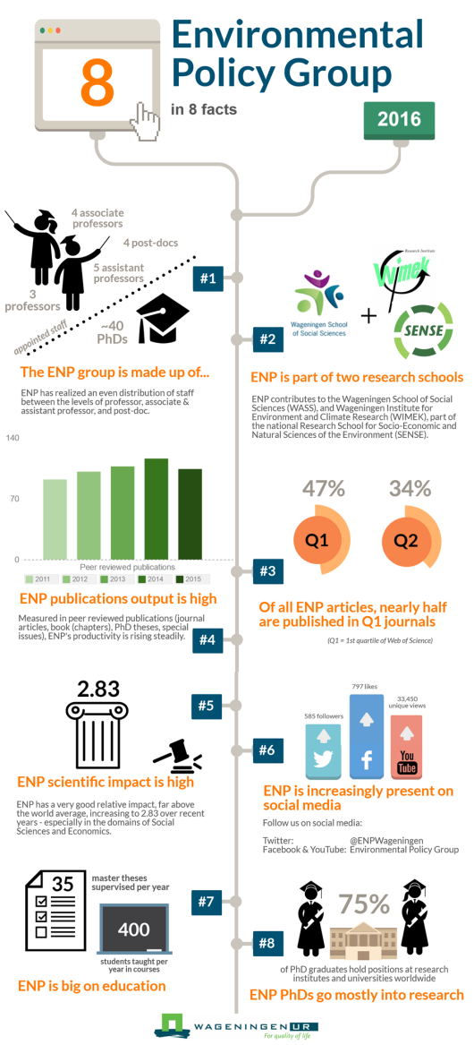 Infographic ENP in 8 facts.png
