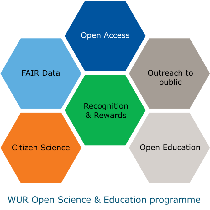 Figuur _WUR Open Science & Education programme_Vijfhoek-titel.png