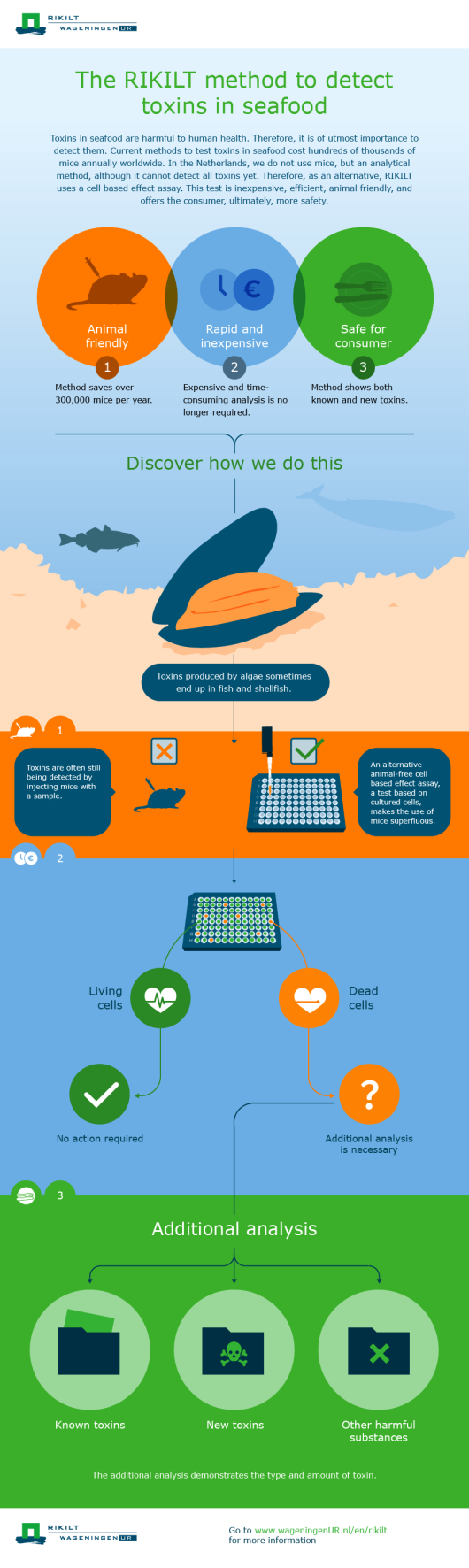 1366_RIKILT_Infographic_MarineToxine_EN_20160705_WUR WEBSITE BREED.png