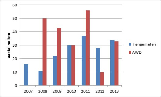 Figure 1. The number of colonies being strong enough to winter during the years. Varroa control had stopped in 2007 (TG) and 2008 (AWD). The control group is not represented because it is limited to 20 colonies each year.