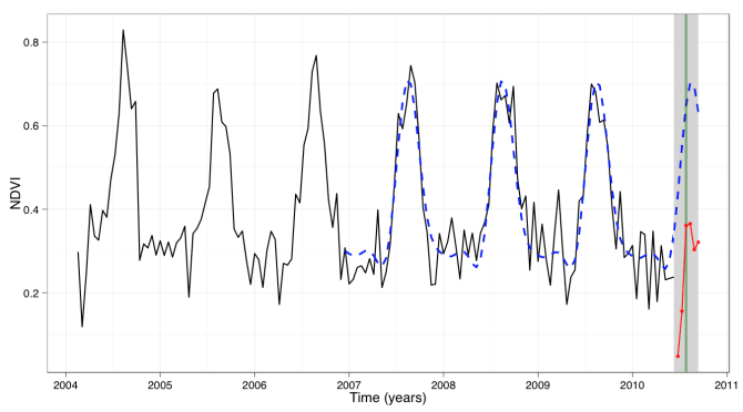 Near real-time change monitoring in 2010 using MODIS 16-day NDVI time series of Southern Somalia