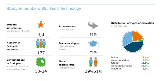 Studie in cijfers BSc food technology