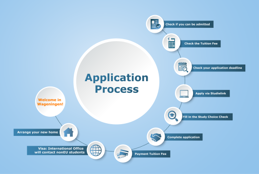 Click on the infographic to enlarge the steps for application.