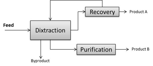 Figure 1. Overview of integrated disruption-extraction steps (Dixtraction) with solvent recycling.