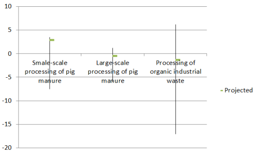 Profit/loss and uncertainty in euros per kg of phosphate recycled from pig manure and organic industrial waste (source: Wageningen Economic Research)
