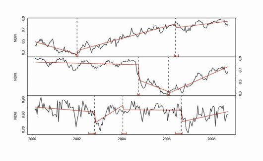 Detected changes in the trend component (red) of 16-day NDVI time series (black) extracted from a single MODIS pixel within a pine plantation, that was planted in 2001 (top), harvested in 2004 (middle), and with tree mortality occurring in 2007 (bottom). The time of change (– – –), together with its confidence intervals (red) are also shown. (For interpretation of the references to color in this figure legend, the reader is referred to the web version of this article).