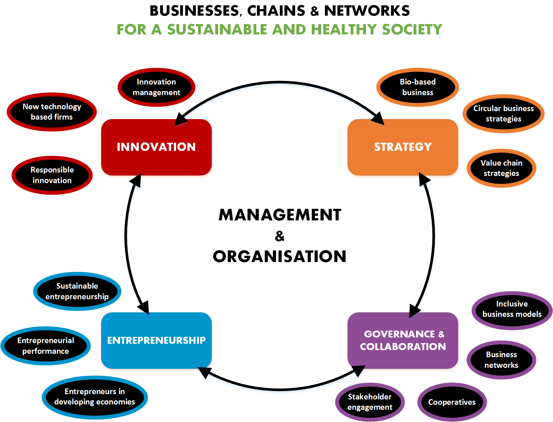 topics related to business management