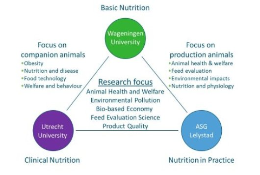Centre for Animal Nutrition