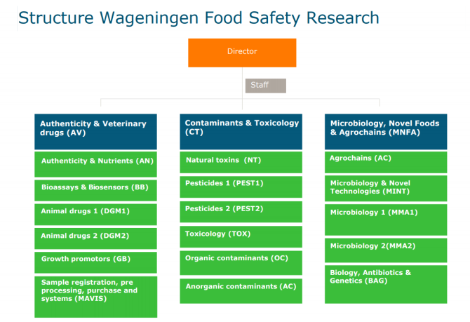 Structure Wageningen Food Safety Research