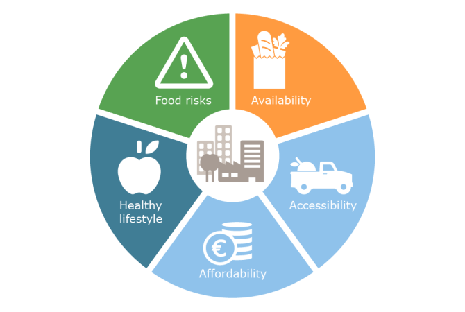 5 indicators of food security in cities
