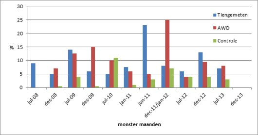 Figure 2. The number of mites per 100 worker bees in the colonies of Tiengemeten, AWD and the control group from Lelystad, in summer and winter, since July 2008.