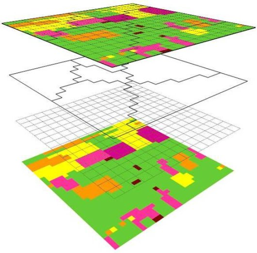Figure 2: Example of how the spatial schematisations of the integrated model can be constructed. The bottom layer involves the units obtained from an overlay of the land use and soil maps. The next layer represents the cells of the groundwater model, followed by the subcatchments of the surface water model in the next layer. The top layer shows how the schematisations have been combined.