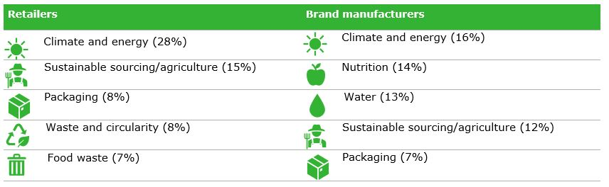 Table 2: Top 5 sustainability issues in the sustainability reports of retailers and brand manufacturers
