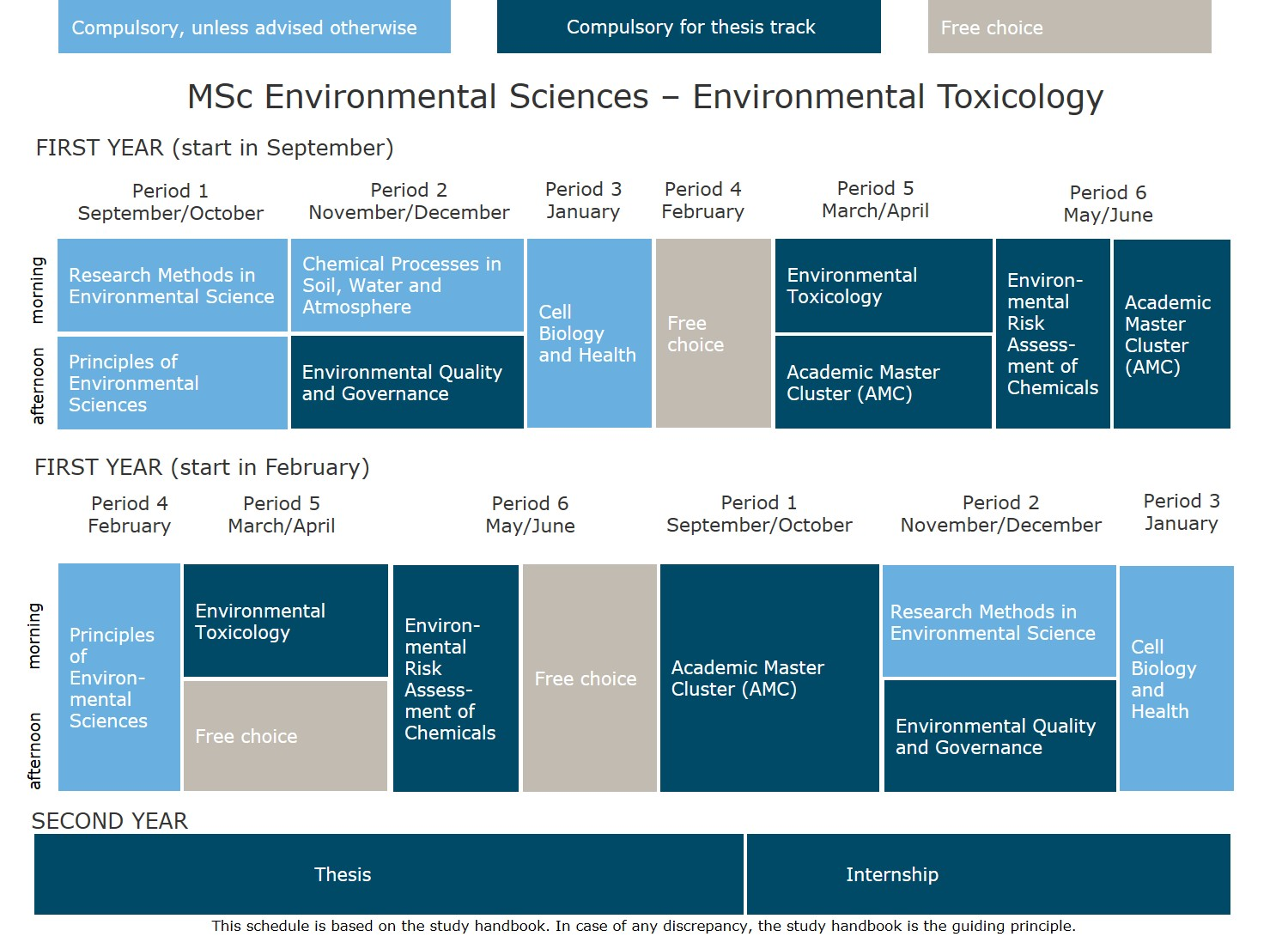 Msc thesis on environmental science