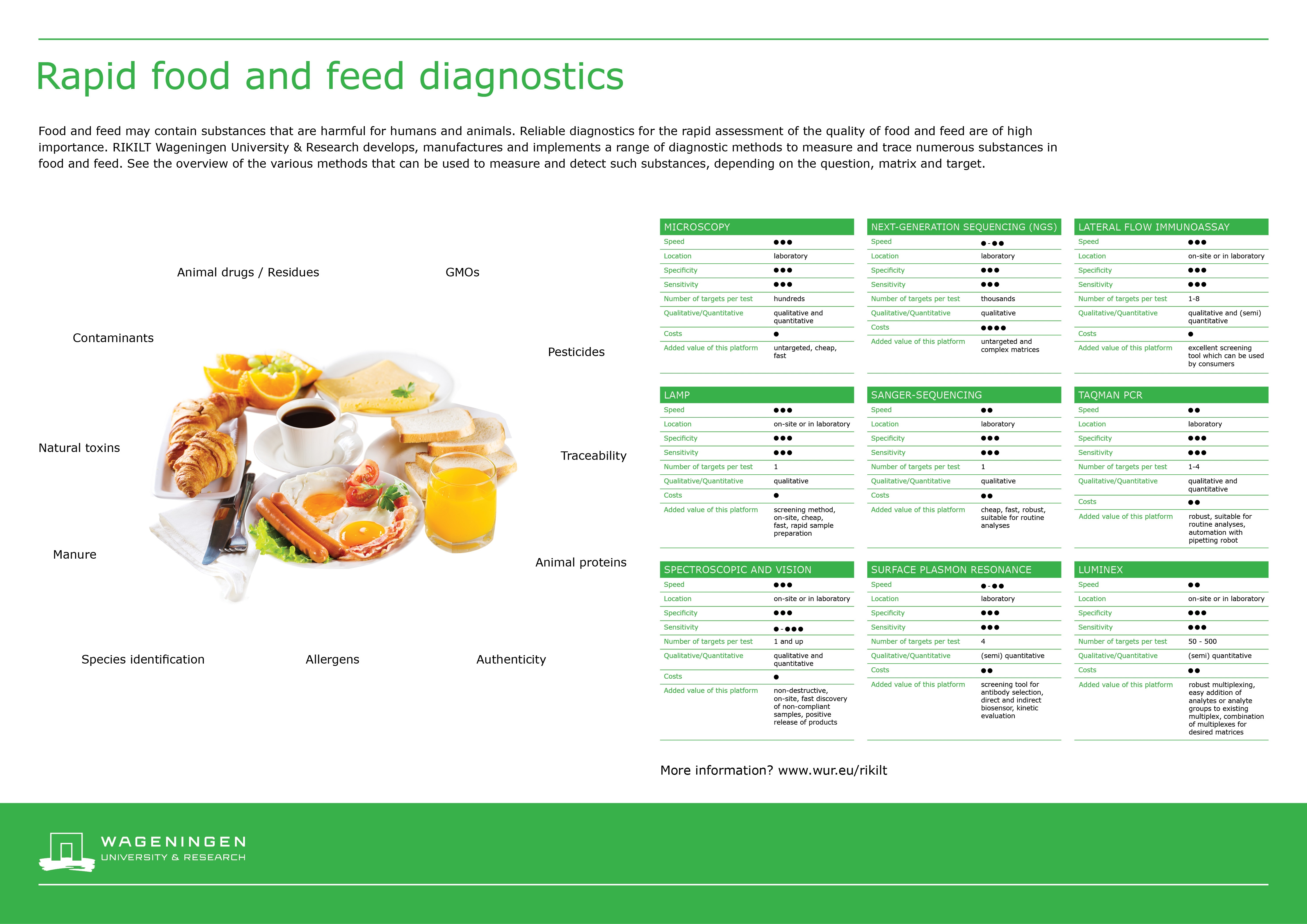 Rapid food and feed diagnostics
