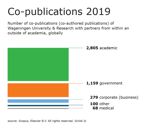 Source: Scopus, 2019