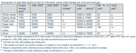 Comparison of yield data (kg/ha air dry) for Flevoland, actual yield change over time and yield gap