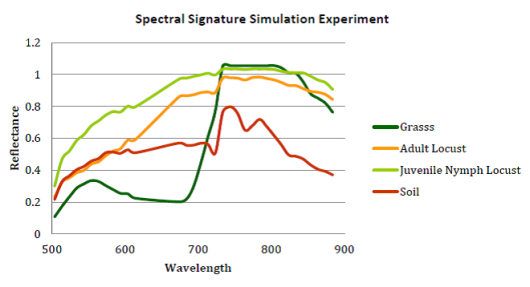 Spectral signatures of grass and locust in simulated desert environment
