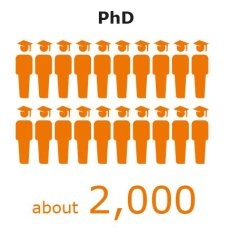 Number of PhDs 2019