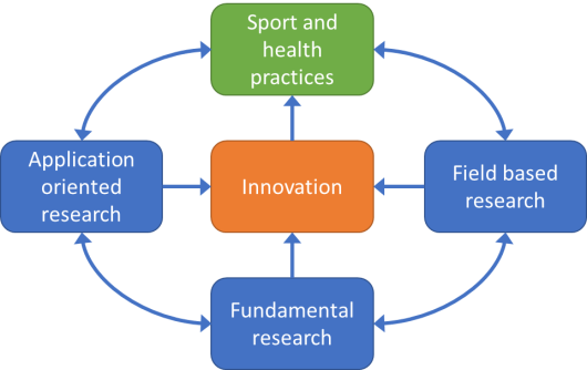 Looking for new collaborative research and innovation opportunities in Sport & Health