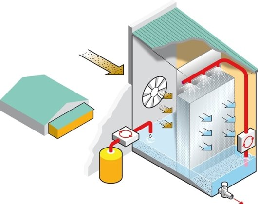 This system is connected with the stall ventilators. The ventilators propel the pollutant-laden ventilation air through the air scrubber. The 'scrubber' consists of a room which has been outfitted with nozzles that remove particulates from the air. There are four types of air scrubbers: simple wet (water-based) scrubbers, chemical scrubbers that acidify water in order to bind ammonia, bio-scrubbers that use bacteria cultures to degrade pollutants and, finally, combined scrubbers. The latter combines water, biological and chemical processes to scrub particulates from the air. These systems reduce particulates by 33 to 80%.