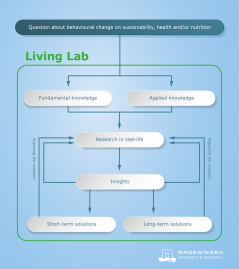 How can WUR living lab help you?